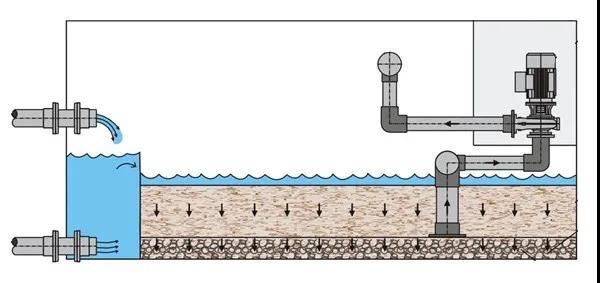 7200m3的造浪池,选择了这种更强大的过滤方式